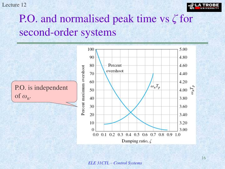 P.O. and normalised peak time vs