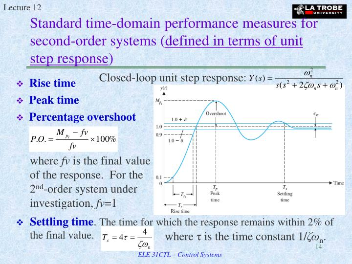 Closed-loop unit step response: