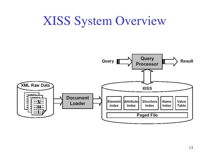 XISS System Overview