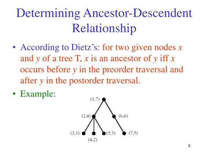 Determining Ancestor-Descendent Relationship