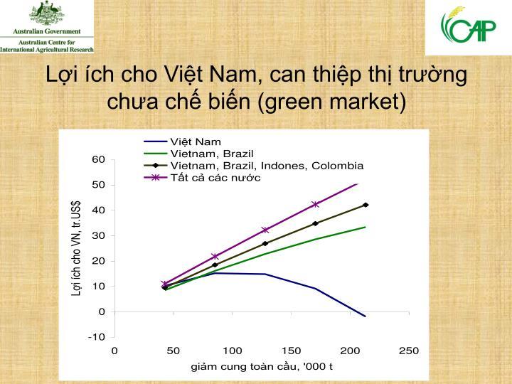 Lợi ích cho Việt Nam, can thiệp thị trường chưa chế biến (green market)