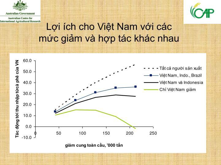 Lợi ích cho Việt Nam với các
