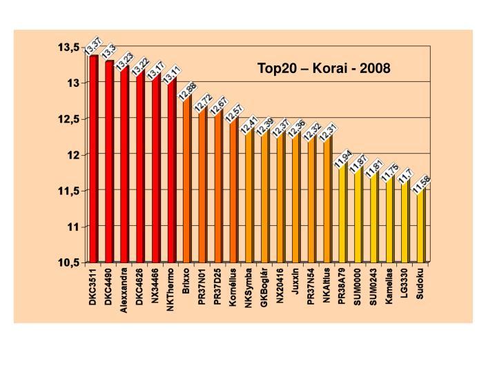 Top20 – Korai - 2008