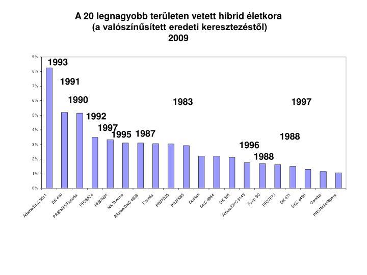 A 20 legnagyobb területen vetett hibrid életkora