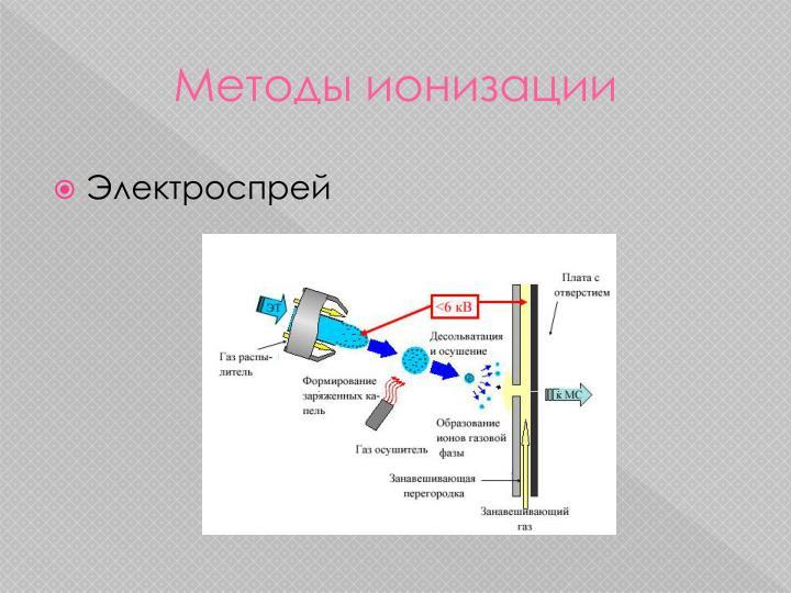 Методы ионизации
