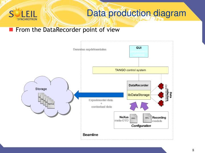 Data production diagram