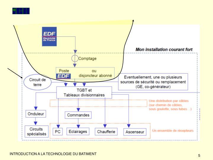 INTRODUCTION A LA TECHNOLOGIE DU BATIMENT