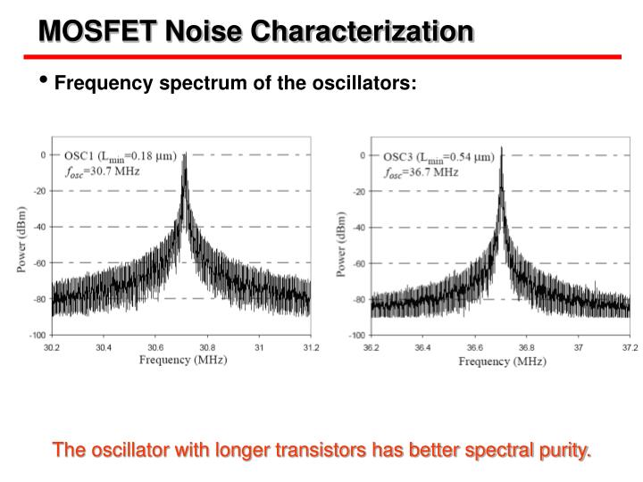 MOSFET Noise Characterization