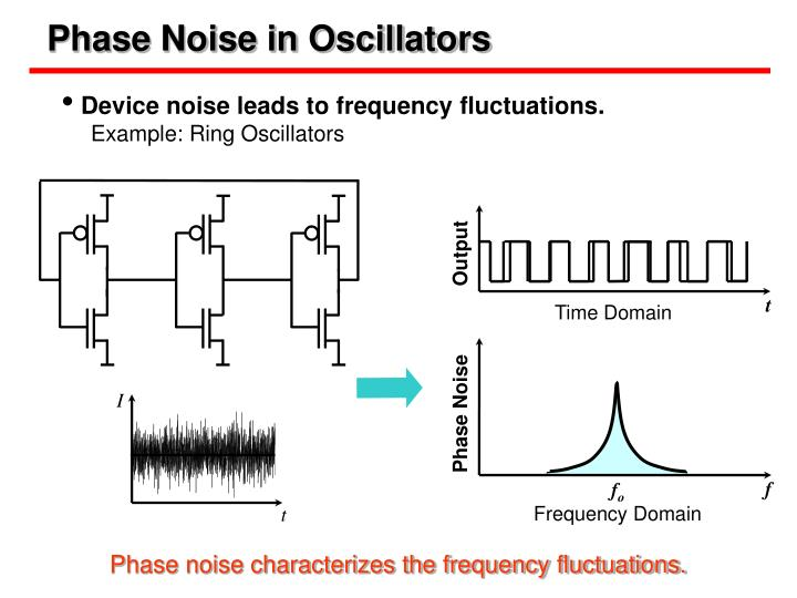Phase Noise in Oscillators