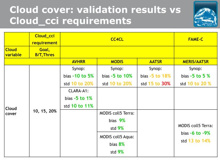 Cloud cover: validation results vs Cloud_cci requirements