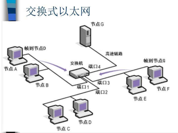交换式以太网