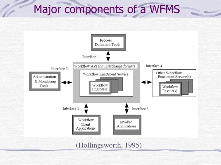 Major components of a WFMS