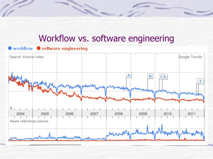 Workflow vs. software engineering