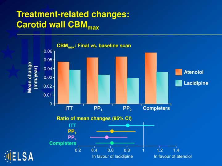 Treatment-related changes: