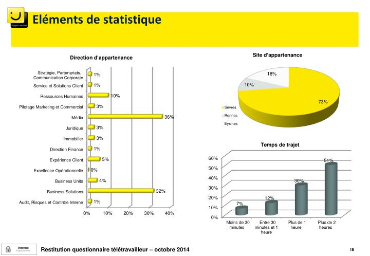 Eléments de statistique