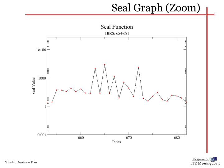 Seal Graph (Zoom)