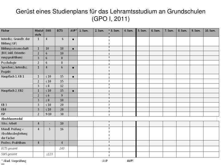 Gerüst eines Studienplans für das Lehramtsstudium an Grundschulen (GPO I, 2011)