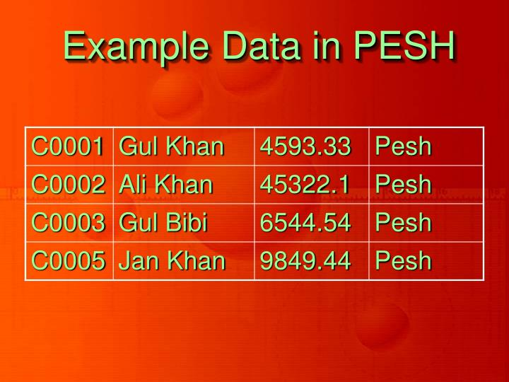 Example Data in PESH