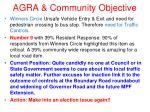 agra community objective11