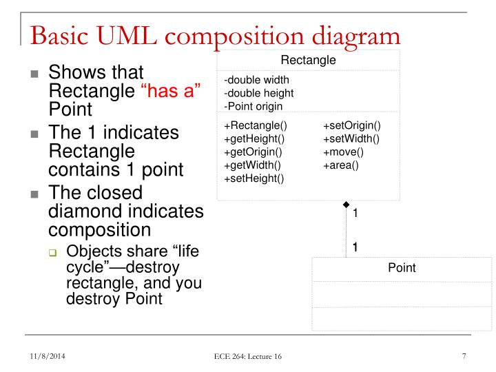 Basic UML composition diagram