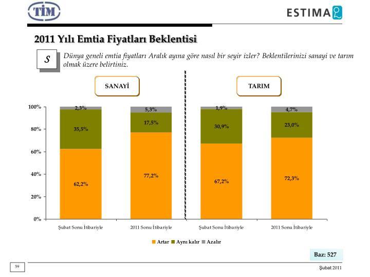 2011 Yılı Emtia Fiyatları Beklentisi