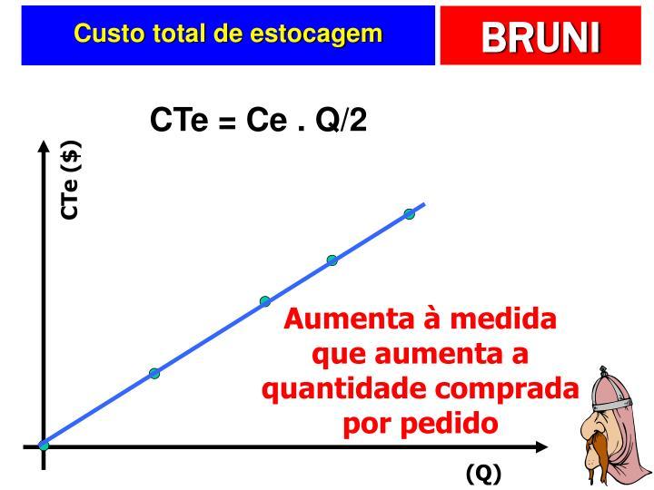 CTe ($)
