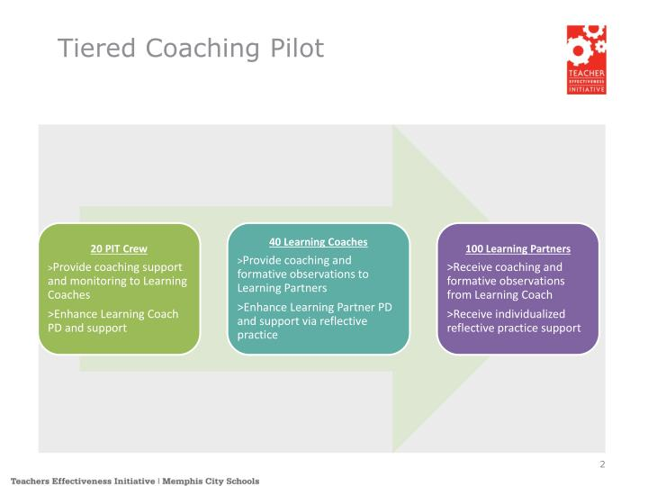 Tiered Coaching Pilot