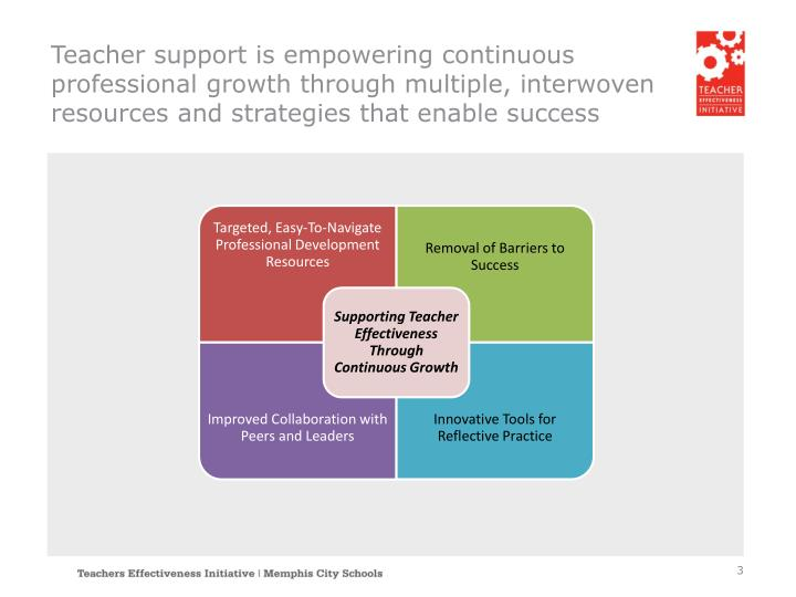 Teacher support is empowering continuous professional growth through multiple, interwoven resources and strategies that enable success