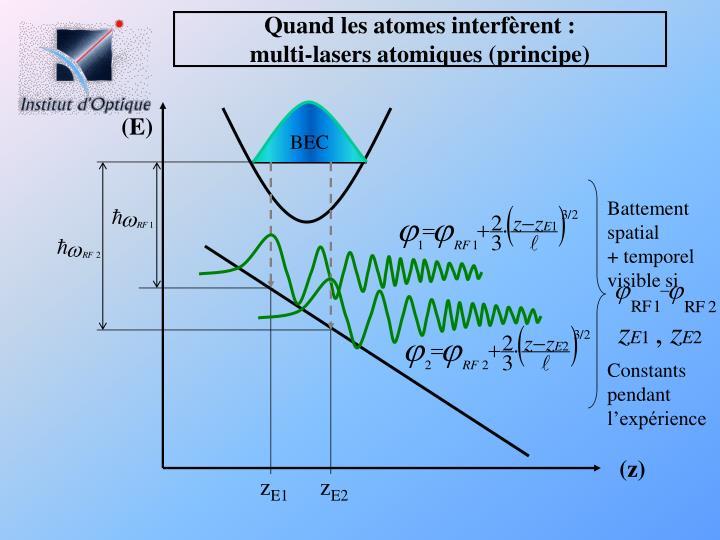 Quand les atomes interfèrent :