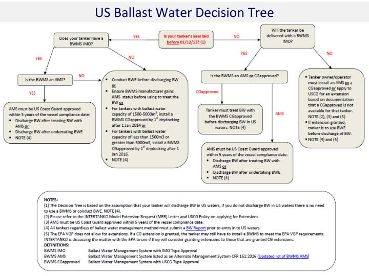 US Ballast Water Decision Tree