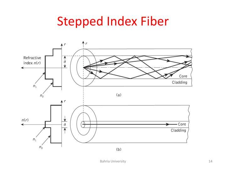 Stepped Index Fiber