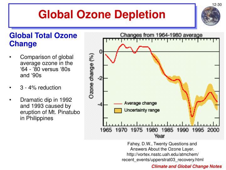 Global Ozone Depletion