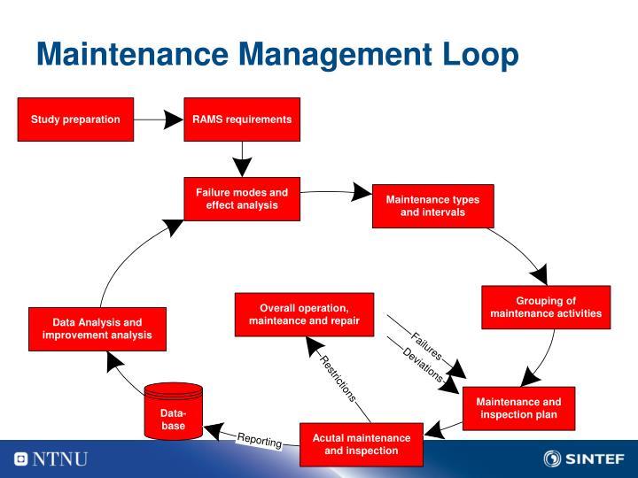Maintenance Management Loop
