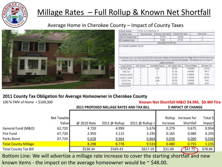 Millage Rates  – Full Rollup & Known Net Shortfall