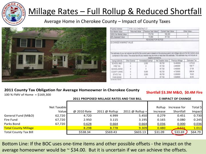 Millage Rates – Full Rollup & Reduced Shortfall