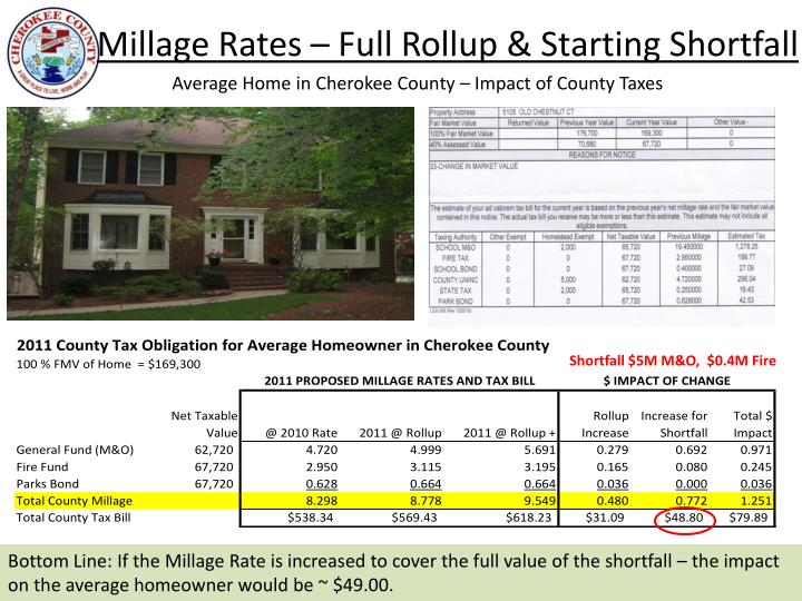 Millage Rates – Full Rollup & Starting Shortfall