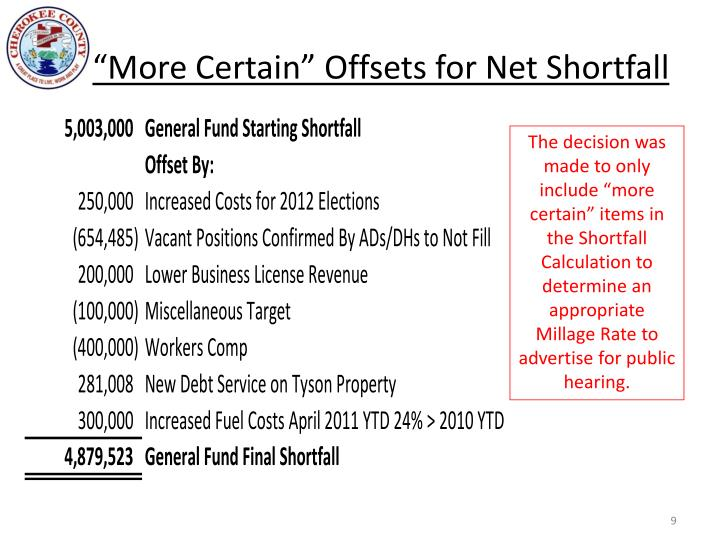 """More Certain"" Offsets for Net Shortfall"