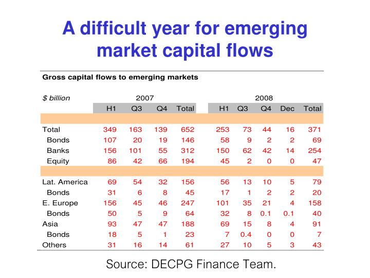 A difficult year for emerging market capital flows