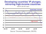 developing countries ip plunges mirroring high income countries real ip 3m 3m saar