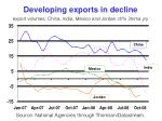 developing exports in decline export volumes china india mexico and jordan ch 3mma y y