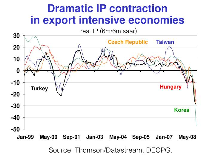 Dramatic IP contraction