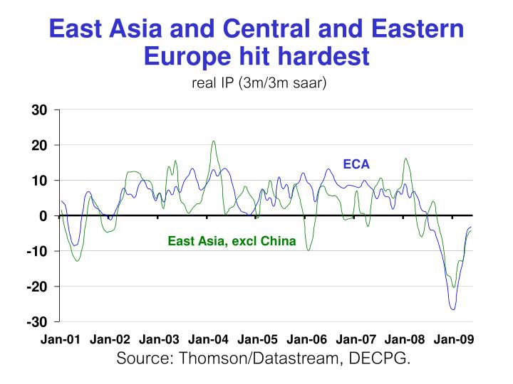 East Asia and Central and Eastern Europe hit hardest