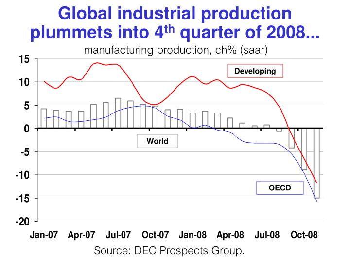 Global industrial production