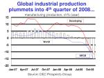 global industrial production plummets into 4 th quarter of 2008 manufacturing production ch saar