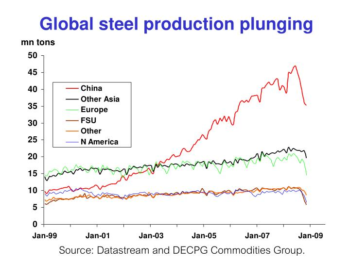 Global steel production plunging