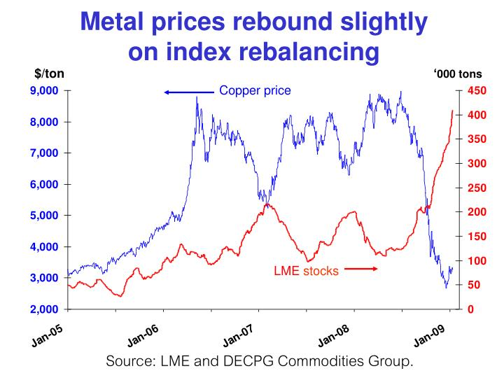 Metal prices rebound slightly