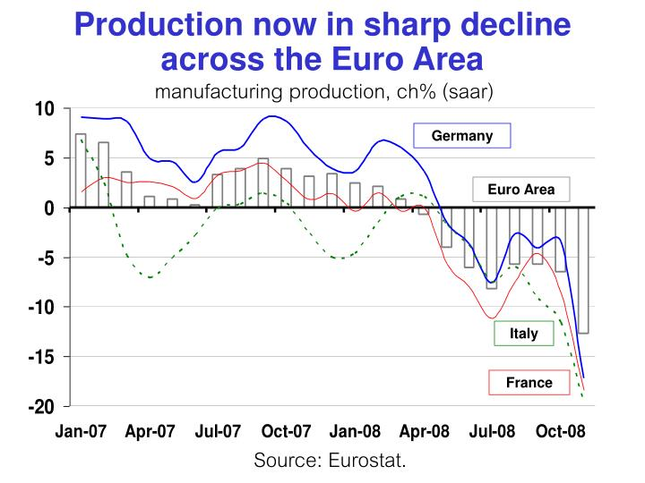 Production now in sharp decline