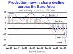 production now in sharp decline across the euro area manufacturing production ch saar