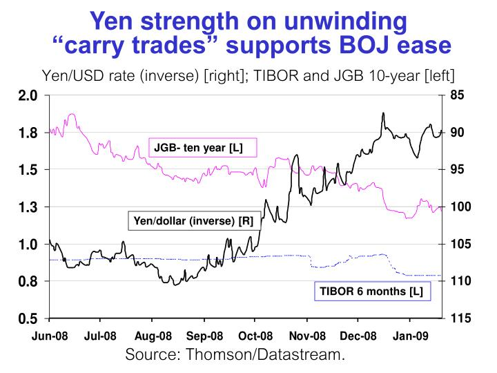 Yen strength on unwinding