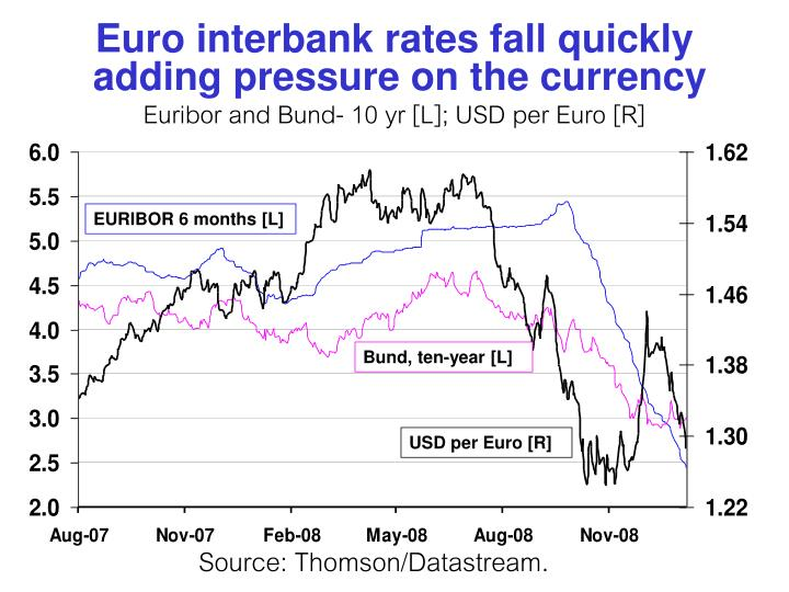 Euro interbank rates fall quickly
